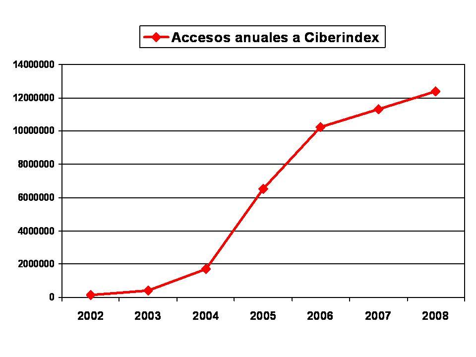 accesos-ciberindex1
